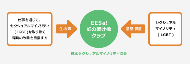 EESa!虹の架け橋クラブ